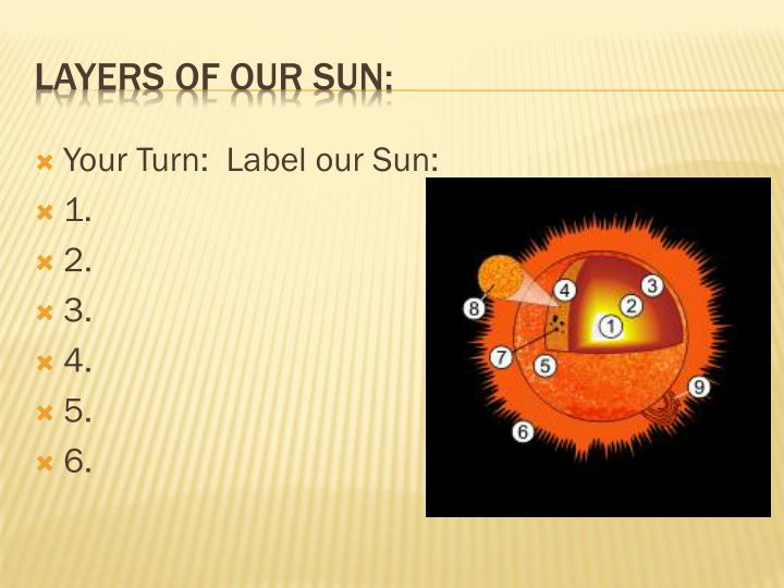 Your Turn:  Label our Sun: