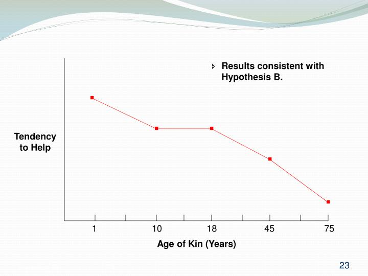 Results consistent with 	Hypothesis B.