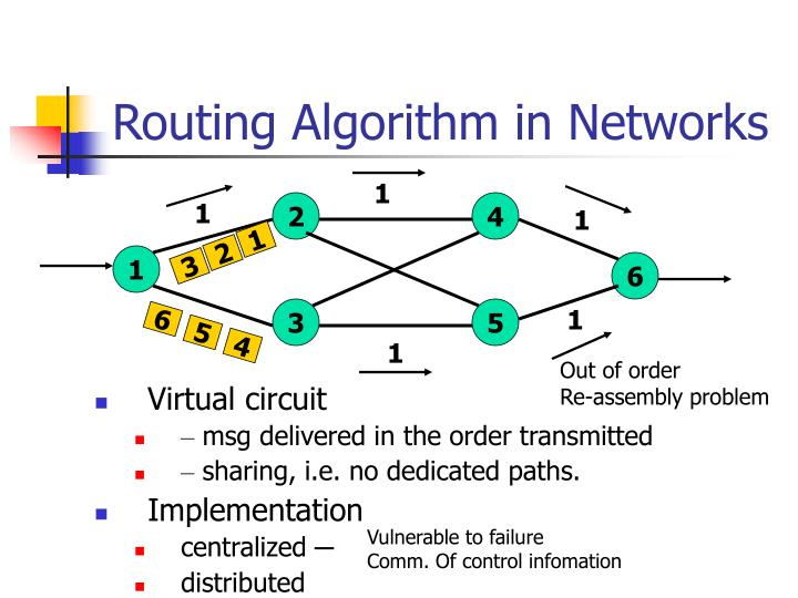 Routing Algorithm in Networks