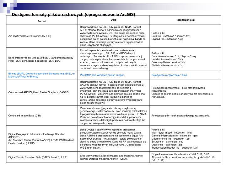 Dostępne formaty plików rastrowych (oprogramowanie ArcGIS)