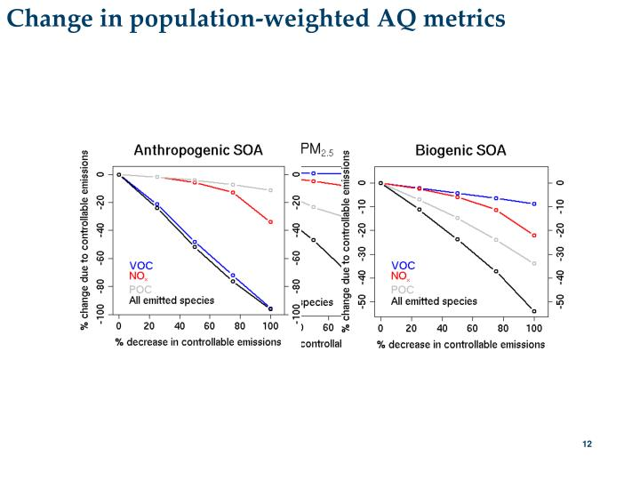 Change in population-weighted AQ metrics