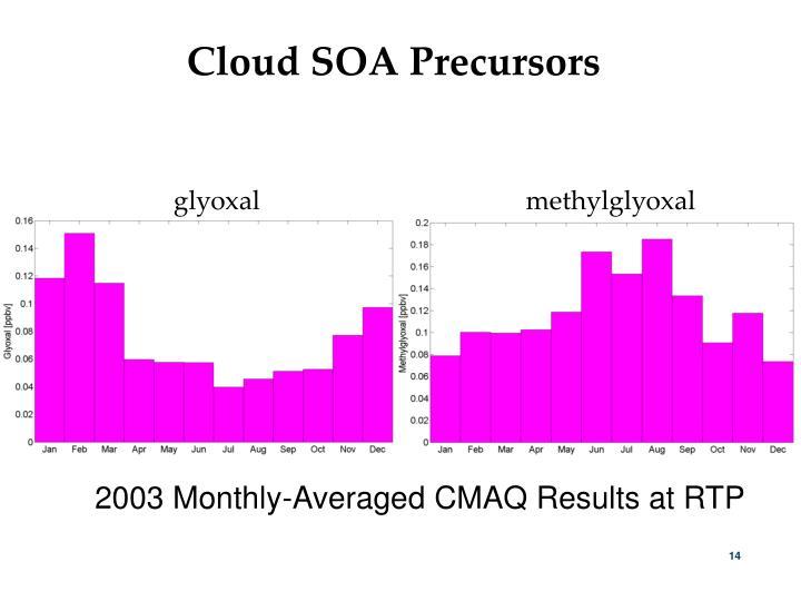 Cloud SOA Precursors