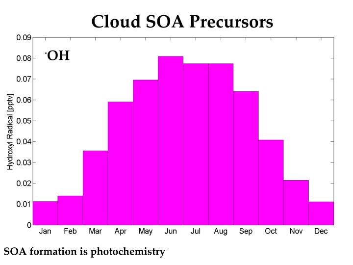 Cloud SOA Precursors