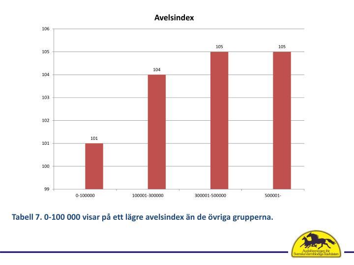 Tabell 7. 0-100 000 visar på ett lägre avelsindex än de övriga grupperna.