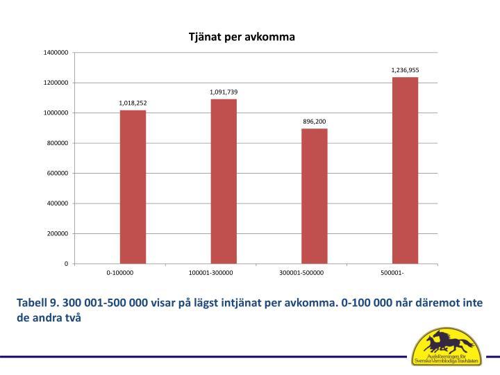 Tabell 9. 300 001-500 000 visar på lägst intjänat per avkomma. 0-100 000 når däremot inte de andra två