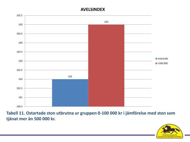 Tabell 11. Ostartade ston utbrutna ur gruppen 0-100 000 kr i jämförelse med ston som tjänat mer än 500 000 kr.