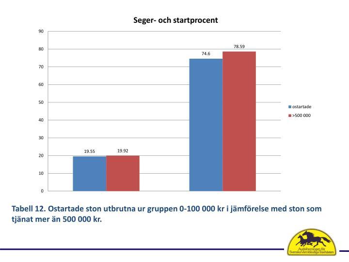 Tabell 12. Ostartade ston utbrutna ur gruppen 0-100 000 kr i jmfrelse med ston som tjnat mer n 500 000 kr.