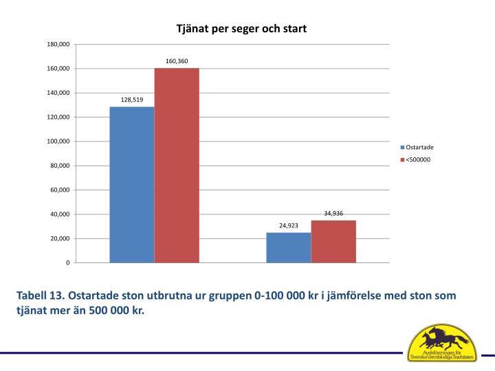 Tabell 13. Ostartade ston utbrutna ur gruppen 0-100 000 kr i jmfrelse med ston som tjnat mer n 500 000 kr.