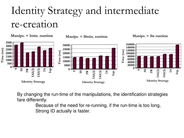 Identity Strategy and intermediate re-creation