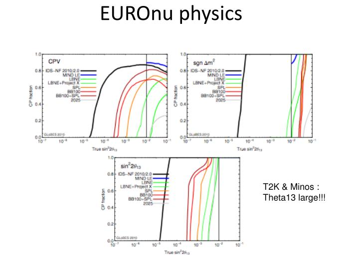 EUROnu physics