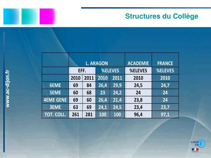 Structures du Collège