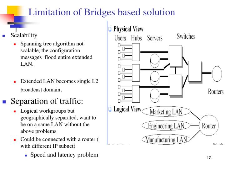 Limitation of Bridges based solution