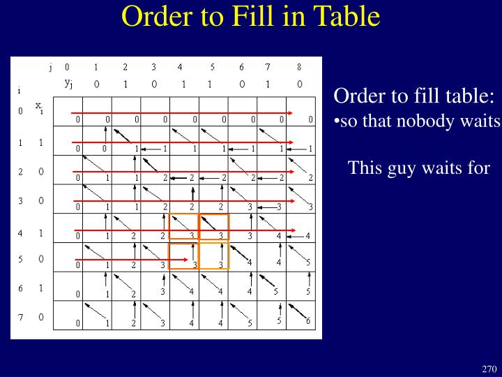 Order to Fill in Table