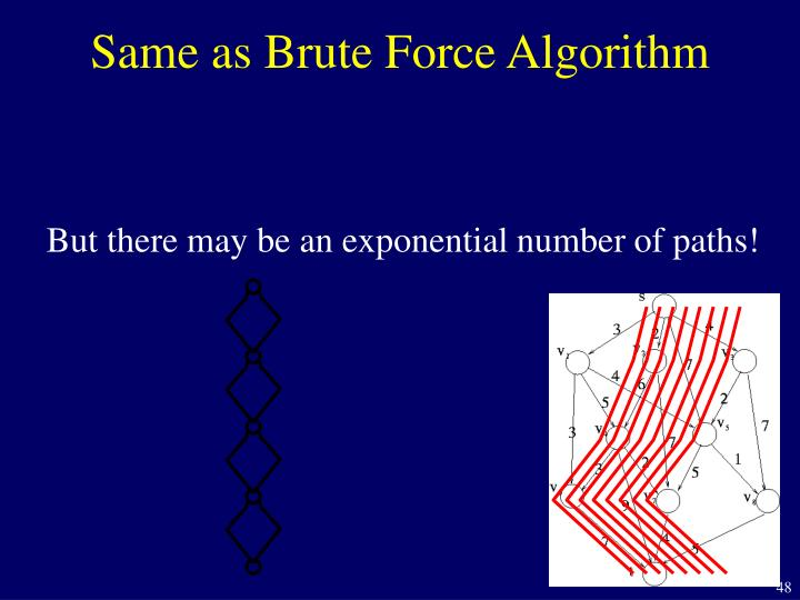 Same as Brute Force Algorithm