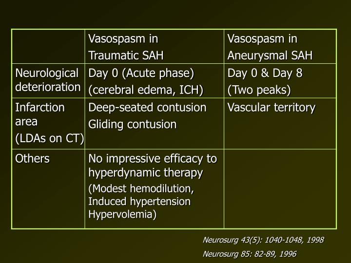 Neurosurg 43(5): 1040-1048, 1998