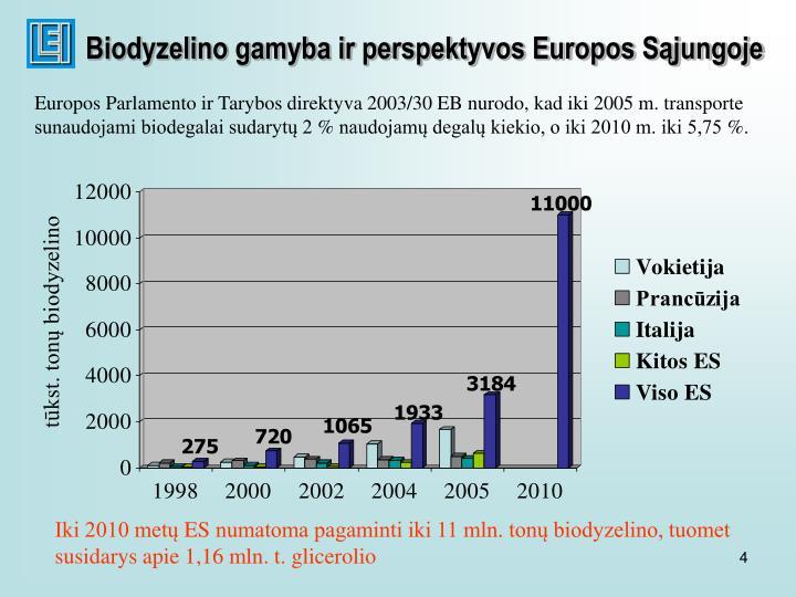 Biodyzelino gamyba ir perspektyvos Europos Sąjungoje