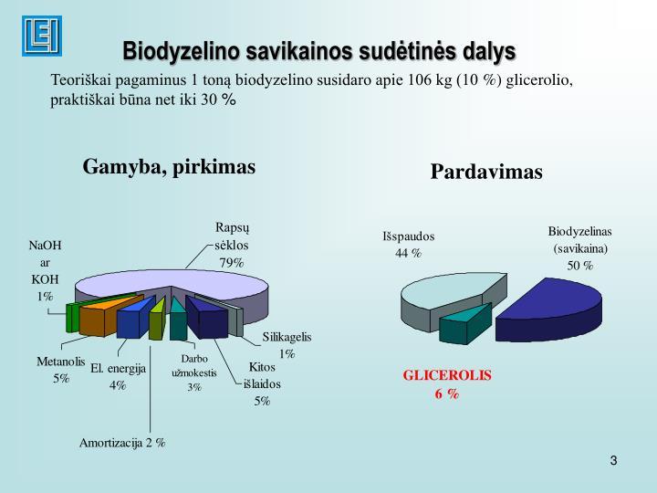 Biodyzelino savikainos sudėtinės dalys
