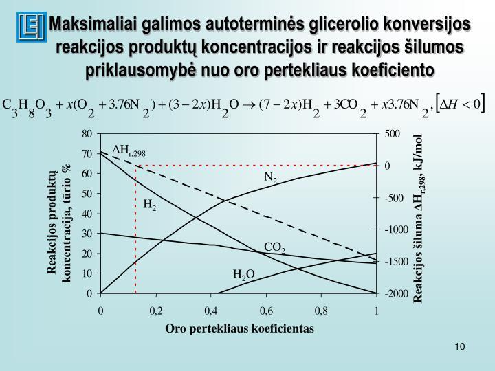 Maksimaliai galimos autoterminės glicerolio konversijos reakcijos produktų koncentracijos ir reakcijos šilumos priklausomybė nuo oro pertekliaus koeficiento