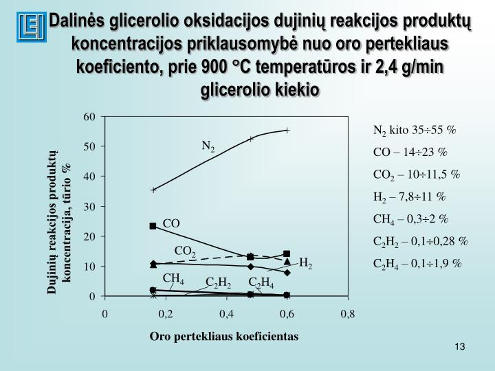 Dalinės glicerolio oksidacijos dujinių reakcijos produktų koncentracijos priklausomybė nuo oro pertekliaus koeficiento, prie 900