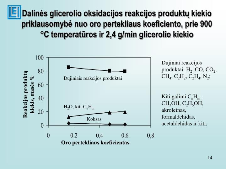 Dalinės glicerolio oksidacijos reakcijos produktų