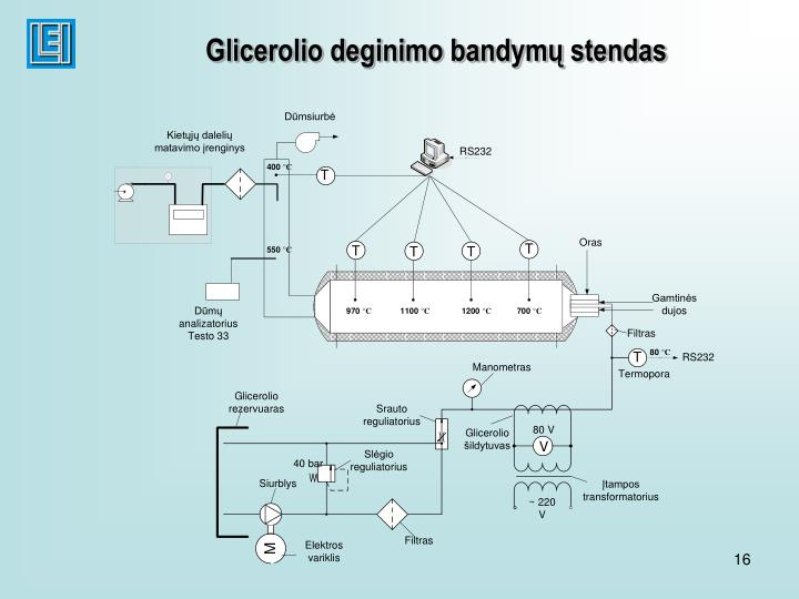 Glicerolio deginimo bandymų stendas