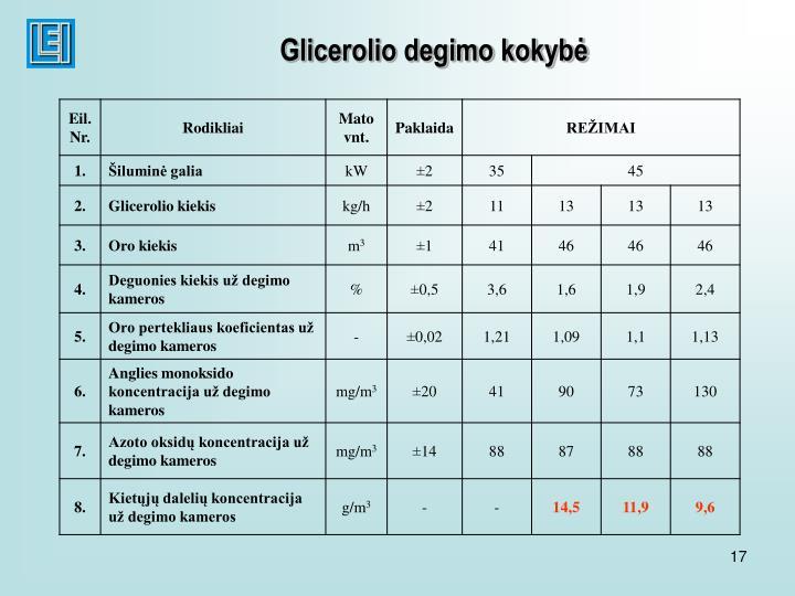 Glicerolio degimo kokybė