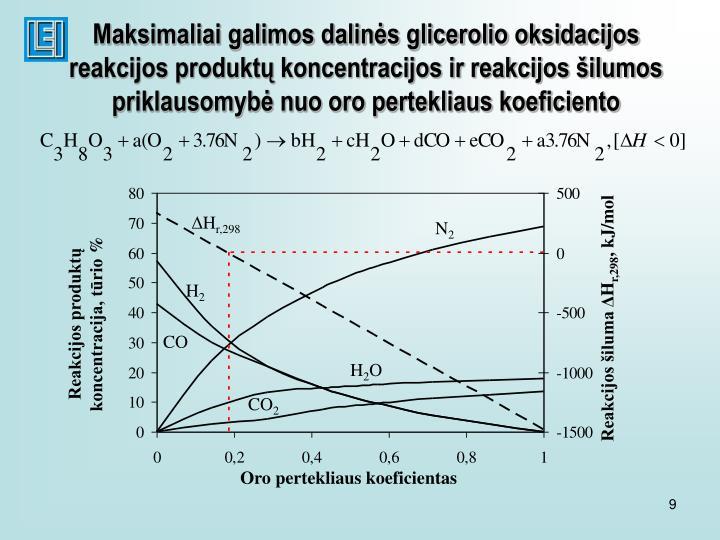 Maksimaliai galimos dalinės glicerolio oksidacijos reakcijos produktų koncentracijos ir reakcijos šilumos priklausomybė nuo oro pertekliaus koeficiento