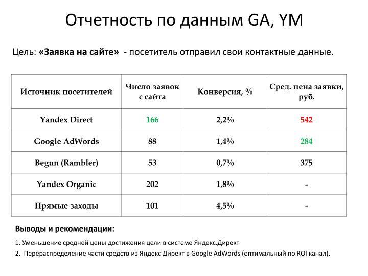 Отчетность по данным