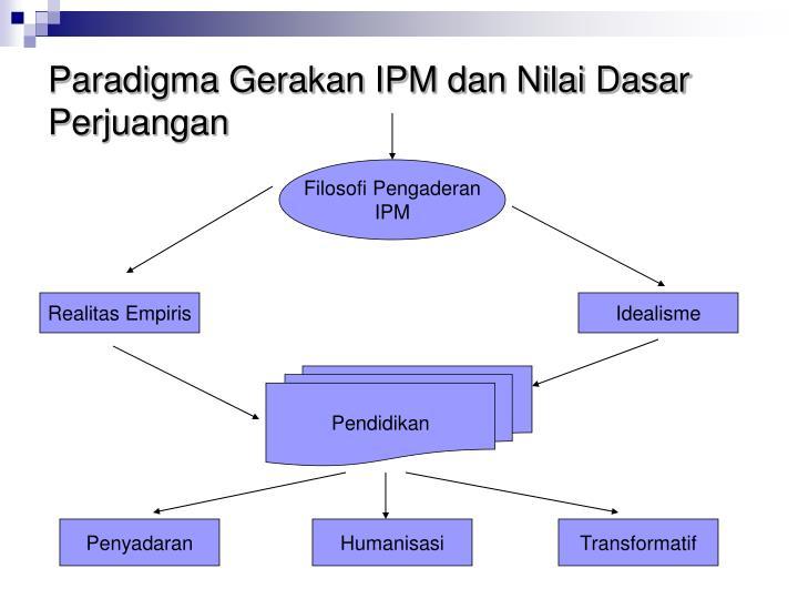 Paradigma Gerakan IPM dan Nilai Dasar Perjuangan