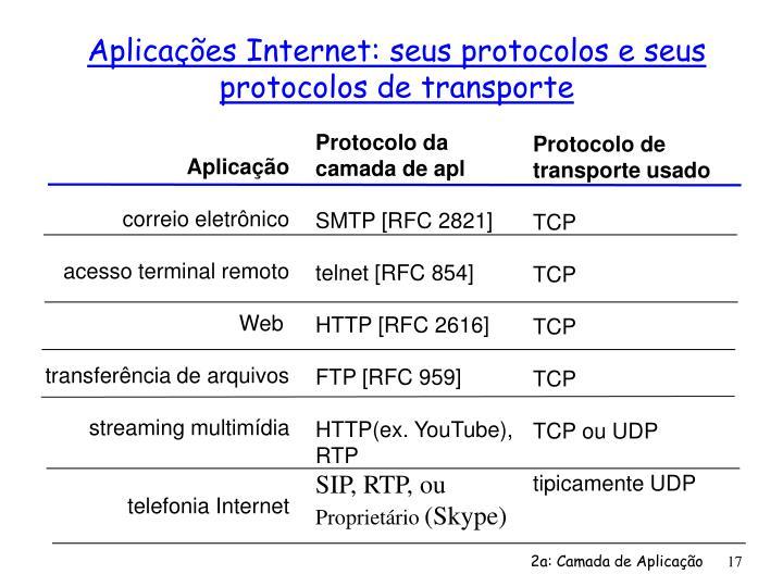 Aplicações Internet: seus protocolos e seus protocolos de transporte