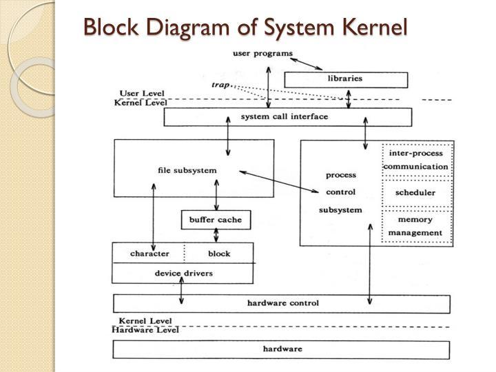 Block Diagram of System Kernel