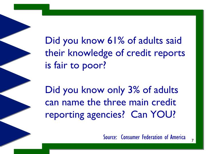 Did you know 61% of adults said their knowledge of credit reports is fair to poor?