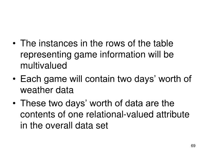 The instances in the rows of the table representing game information will be