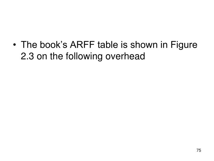 The book's ARFF table is shown in Figure 2.3 on the following overhead