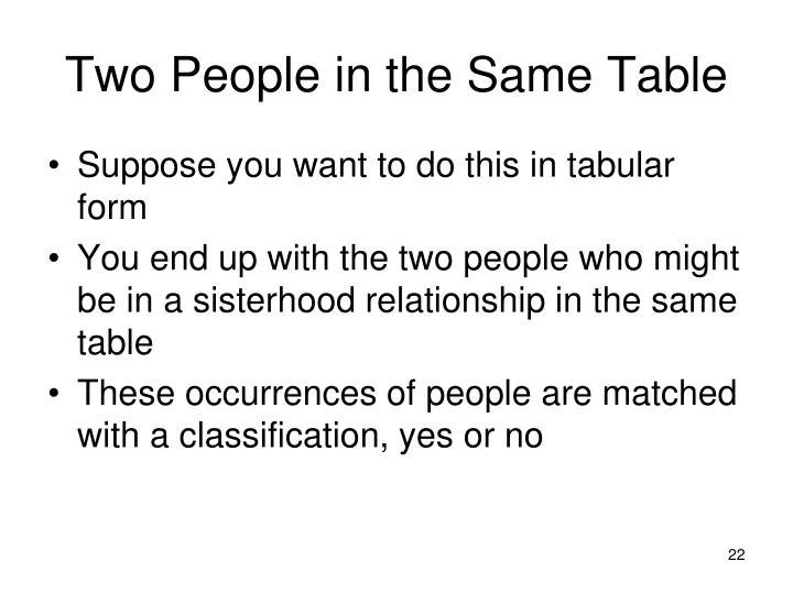 Two People in the Same Table