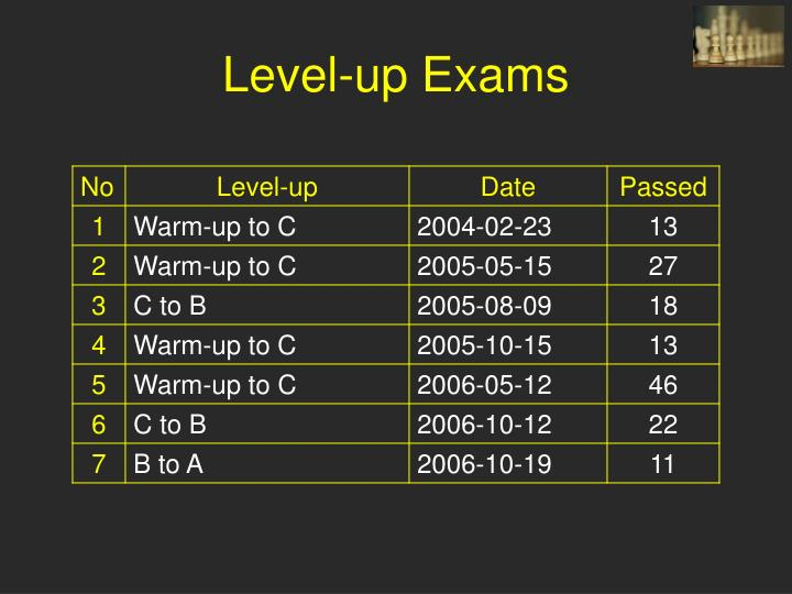 Level-up Exams