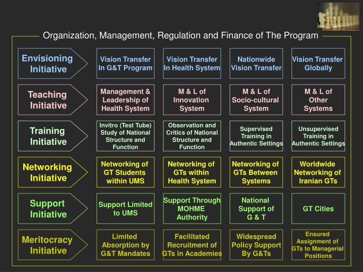 Organization, Management, Regulation and Finance of The Program