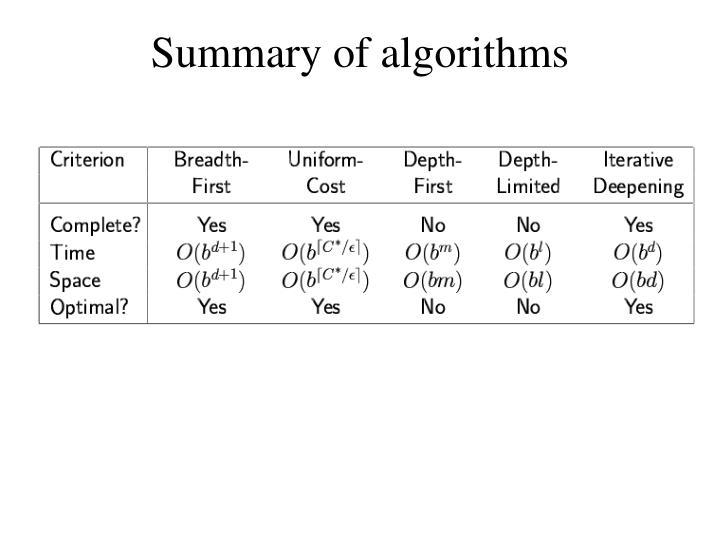 Summary of algorithms