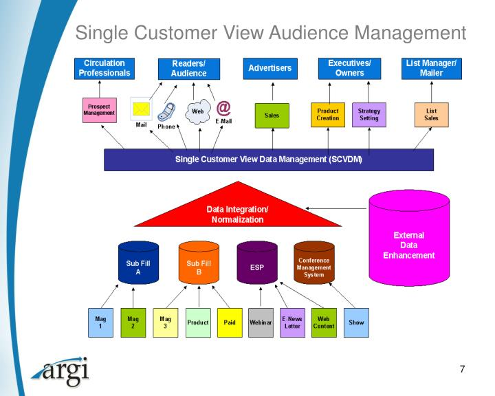 Single Customer View Audience Management