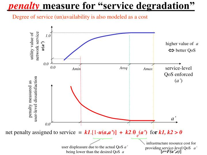 Degree of service (un)availability is also modeled as a cost