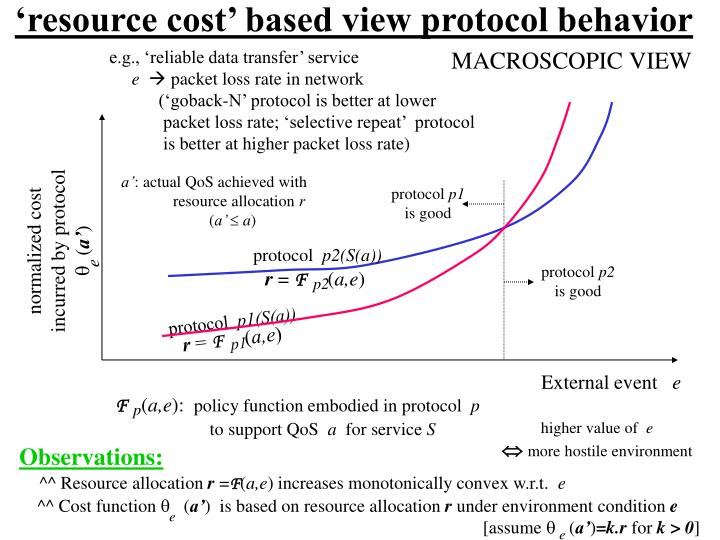 normalized cost