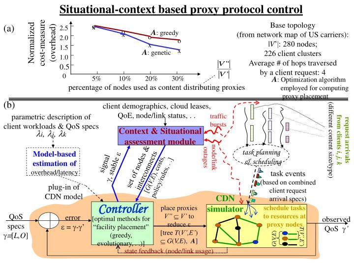 Situational-context based proxy protocol control