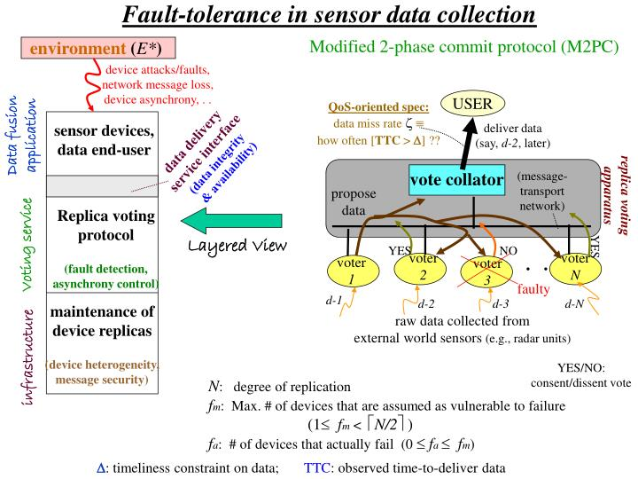 Fault-tolerance in sensor data collection