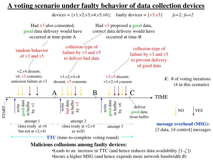 A voting scenario under faulty behavior of data collection devices