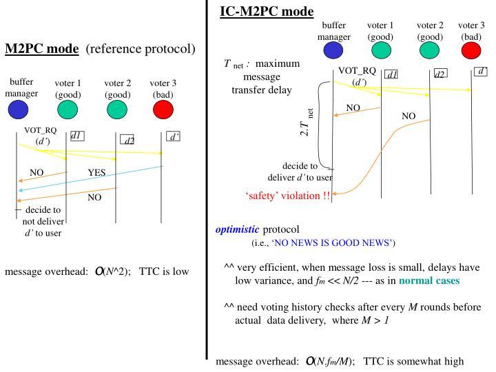 IC-M2PC mode
