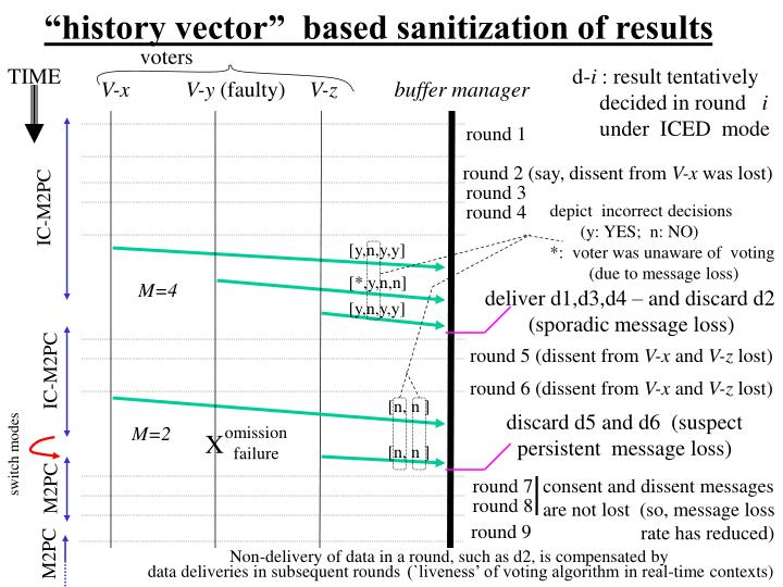 """history vector""  based sanitization of results"