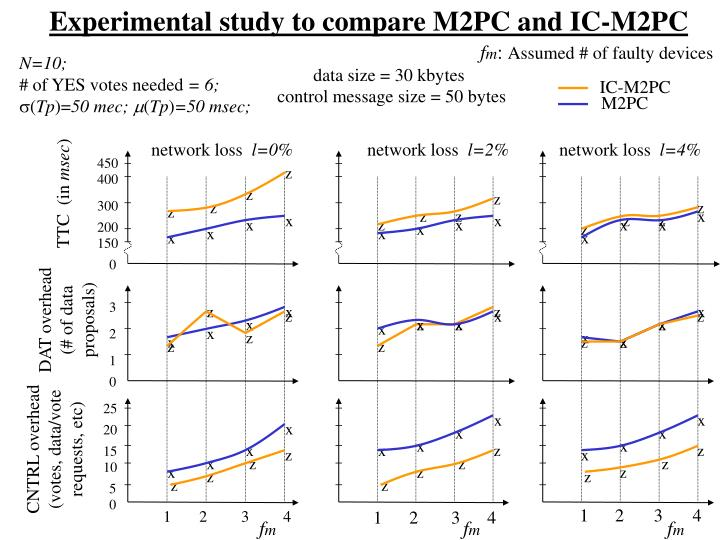 Experimental study to compare M2PC and IC-M2PC