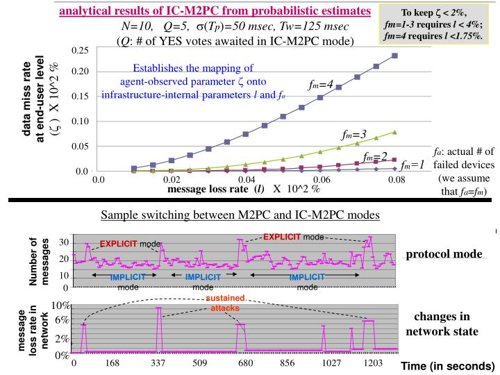 analytical results of IC-M2PC from probabilistic estimates