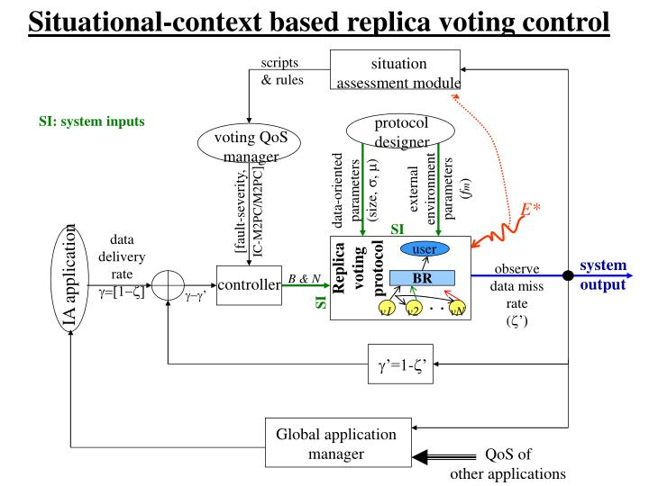 Situational-context based replica voting control
