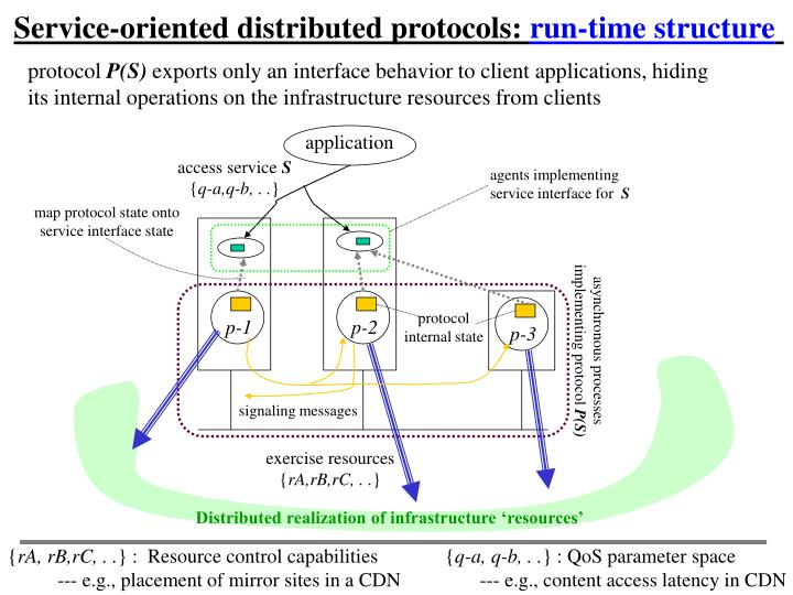 Service-oriented distributed protocols: